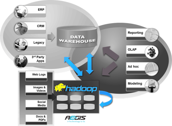 Hadoop vs Data warehouse